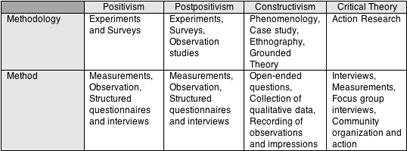 essay interpretive paradigm Upon hearing that i'd be asked to adhere exclusively to one perspective, having to choose between the objective or the interpretive frame of reference, i thought to.